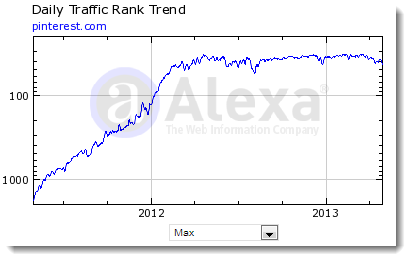 A daily trafficx rank trend on Alexa for Pinterest