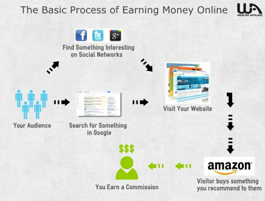 Earn Extra Income Online