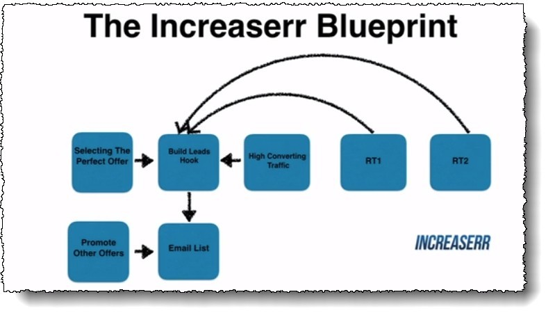 increaserr blueprint