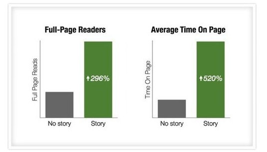Narrative in blog posts increases full-page readers average on-page time.