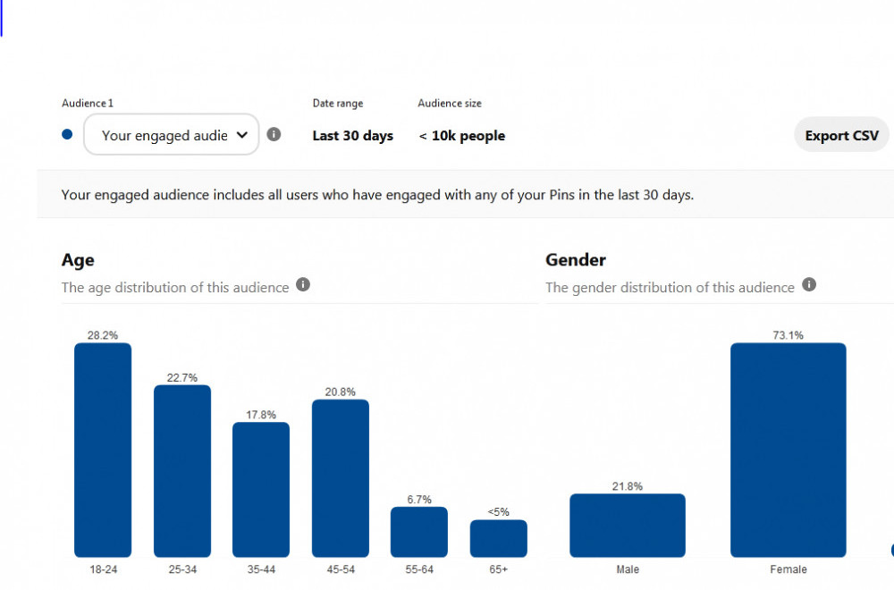 Histograms ofmyengaged audience on Pinterest, the biggest being females