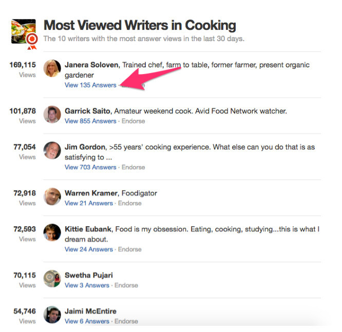 Most viewed writers in cooking