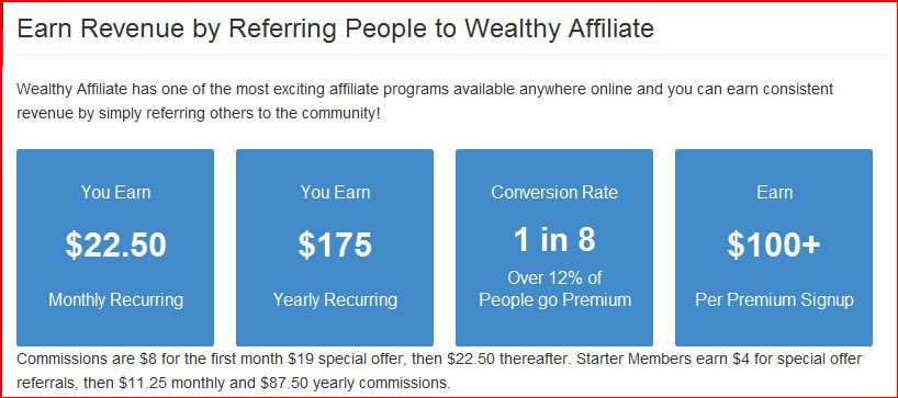 4 Wealthy Affiliate commission levels:earn revenue by referring people to Wealthy Affiliate