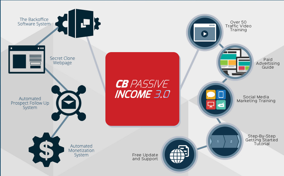 CB Passive income showing aumated monetary system, etc to signify 36 Company and product review posts you should be reading on this blog