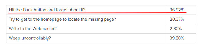 404 page issues with website visitors