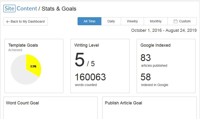 SiteContent showing my stats and goals