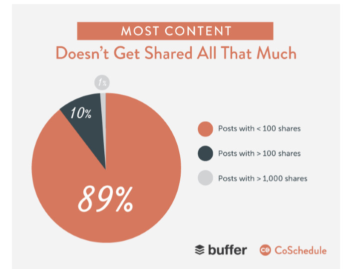 only 1% of blog posts online get over 1,000 shares.