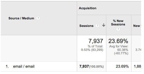 Email marketing statistics from Neil Patel