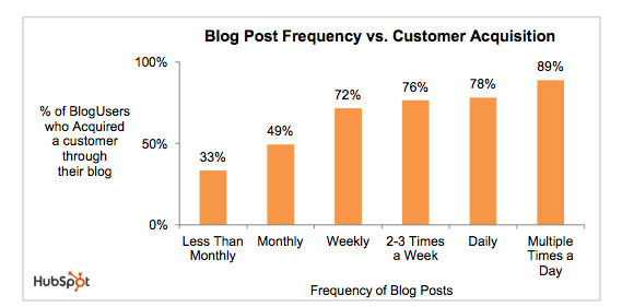Blog post frequency vs. customer acquisition