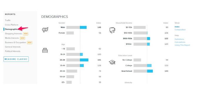 Lifehacker's audience demography.