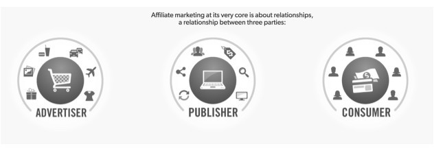 Three partners of affiliate maketing: advertiser, publisher and consumer