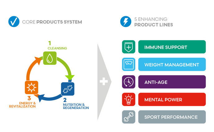 Diagram showing fuxion core products system and 5 enhancing product lines