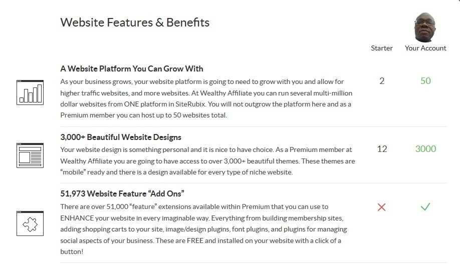 "Image 1 of Website features and benefits such as a website platform you can grow with, 3,000+ beautiful website designs, 51,973 website feature ""add ons"", sitedomains, the world's only all inclusive domain platform, sitespeed, amplify your website speed, siteprotect, increased spam protection, sitehealth, website analysis, sitecomments, explode your website engagement, sitefeedback, a focus group for your website, advanced website training, sitessl - free ssl certificates (website encryption)."