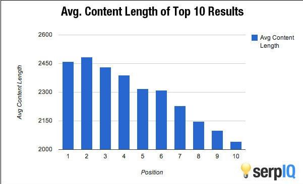 Avaerage lengthof top ten results