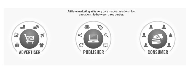Affiliate marketing parties shwoing advertiser, publisher, and consumer