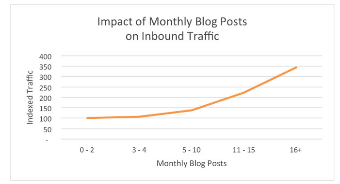 blogging daily to produce more blog posts generates more inbound traffic.