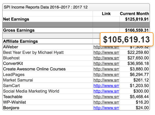 In December 2017, Pat Flynn from Smart Passive Income made over $105,000 in affiliate commissions.