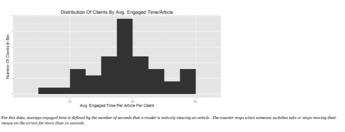 Distribution of clients by average engaged time or articled