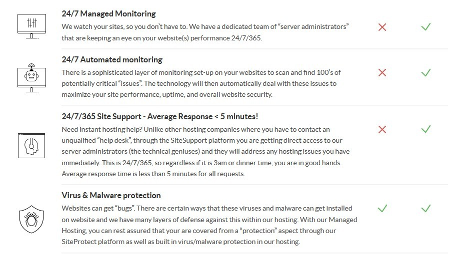 Image 1 of Hosting Features and Benefits such as 24/7 managed monitoring, 24/7 automated monitoring, 24/7/365 site support with average response of less than 5 minutes, virus and malware protection, powerful servers, powerful sites as answer to the question do I have to pay for Wealthy Affiliate services.
