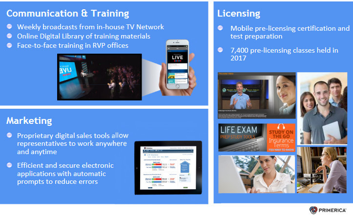 Primerica products such as communication & training, licensing, marketing, etc.