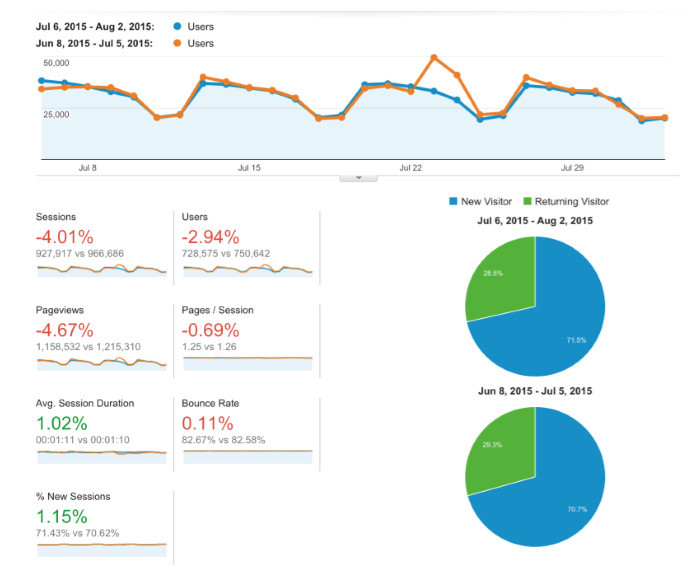 Buffer's traffic when they stopped blogging for just a short period