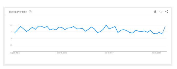 Graphof declining blog topic traffic