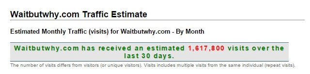 Waitbutwhy.com traffic estimates