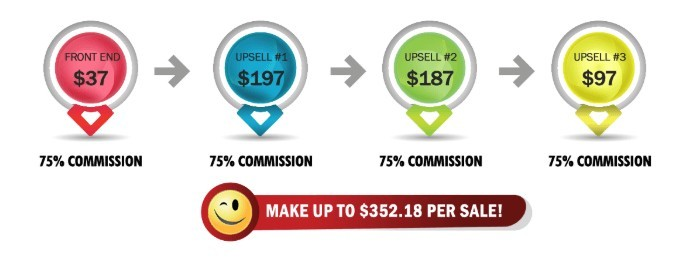 Image Of The Daily Cash Siphon Affiliate Commission Payouts At All 4 Levels Of The Program