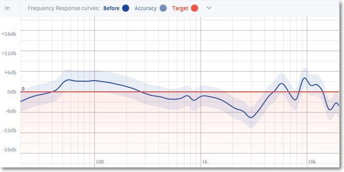 Sonarworks Average Calibration for Fostex TH-X00