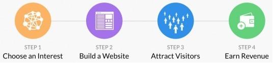 4 Steps of Affiliate Marketing