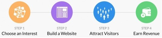 4 steps to Affiliate marketing