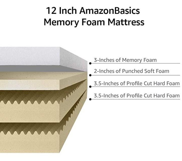 amazon memory foam mattress cross section