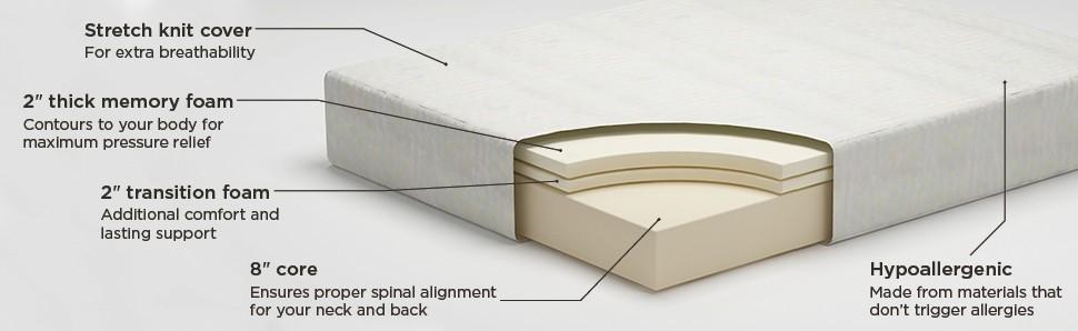 ashley furniture mattress cross section