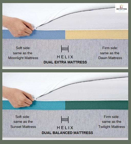 Helix Dual Mattress Pictorial Explanation
