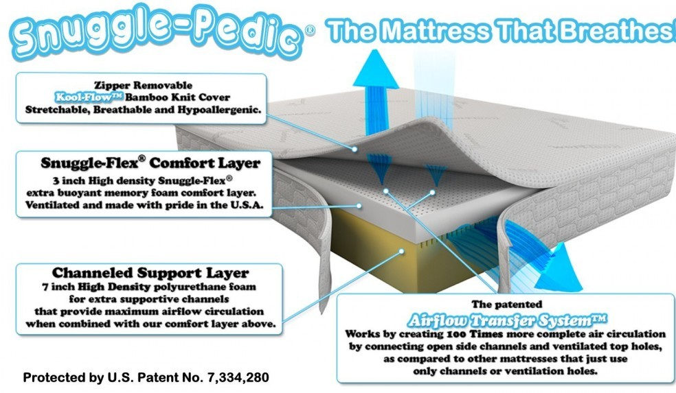 a look inside a snuggle pedic mattress