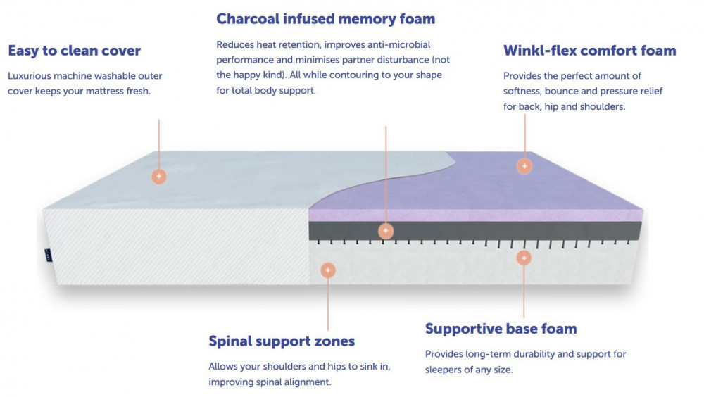 Winkl Lux mattress overview