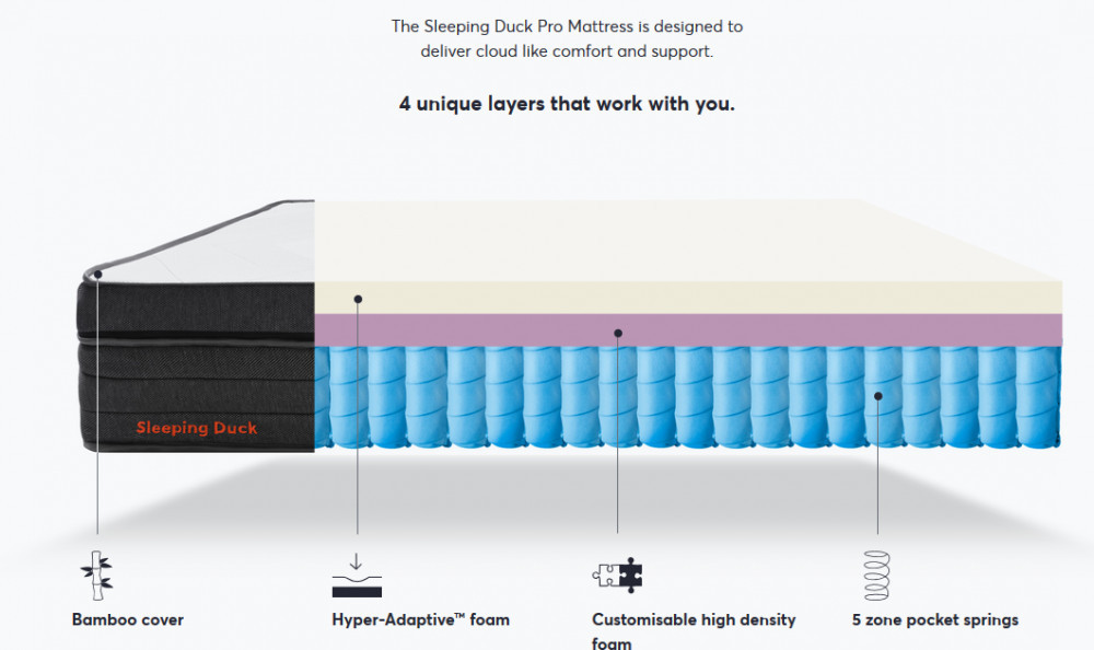 Sleeping Duck Mattress Cross Section