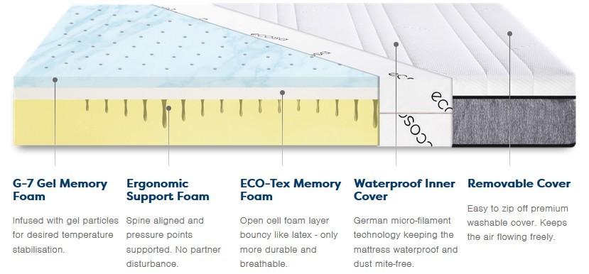 ecosa mattress details