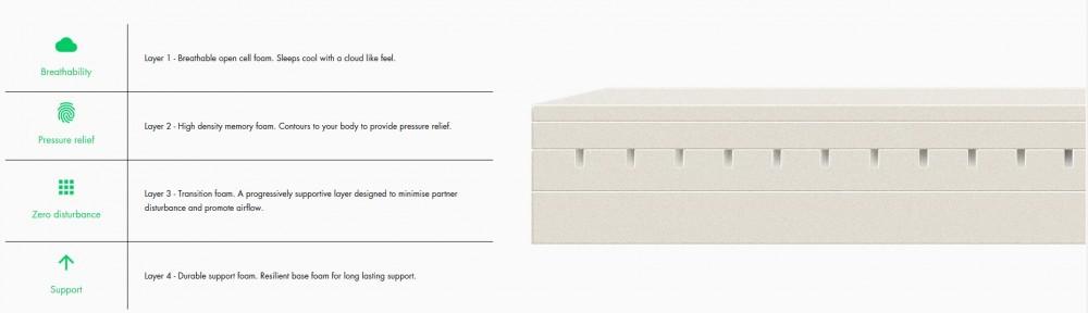 Nido mattress overview