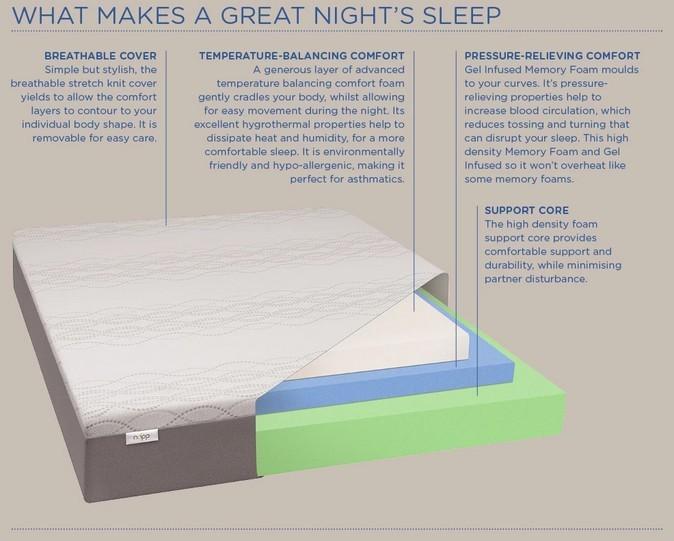 napp mattress overview