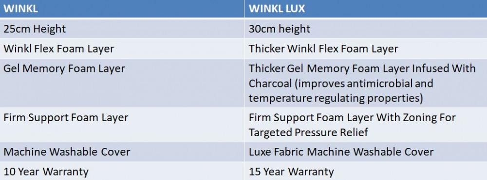 winkl mattress comparison table