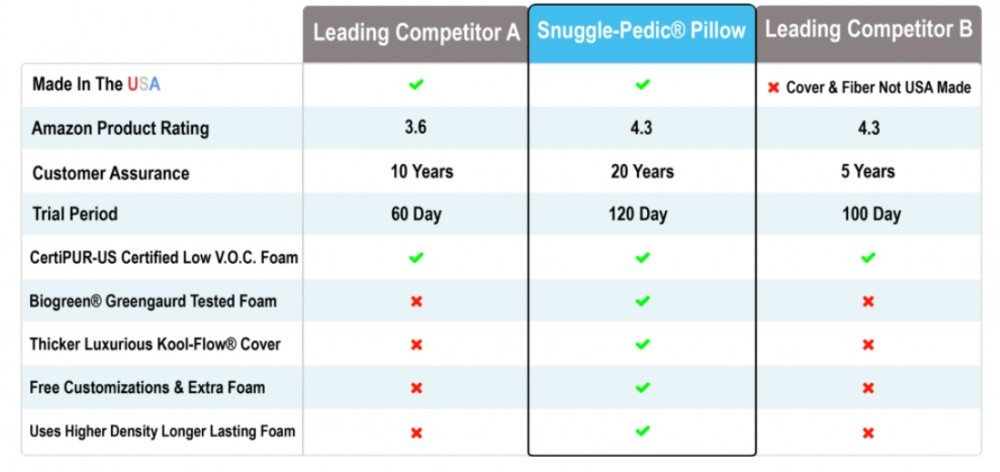 snuggle pedic is the best memory foam pillow