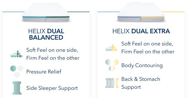 Helix Dual Mattress Review Summary