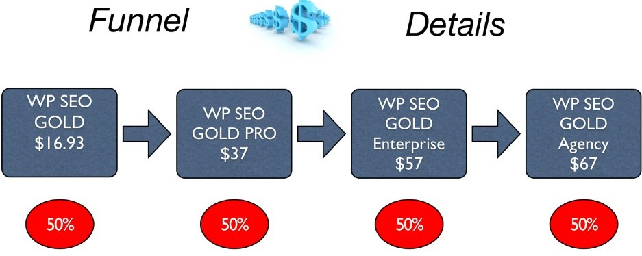 WP SEO Gold Purchasing funnel