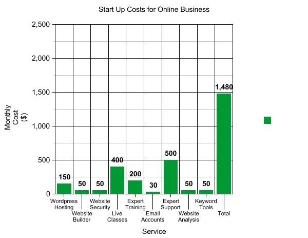 startup costs for an online business