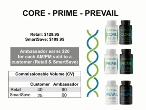 NutriCellix Core - Prime - Prevail