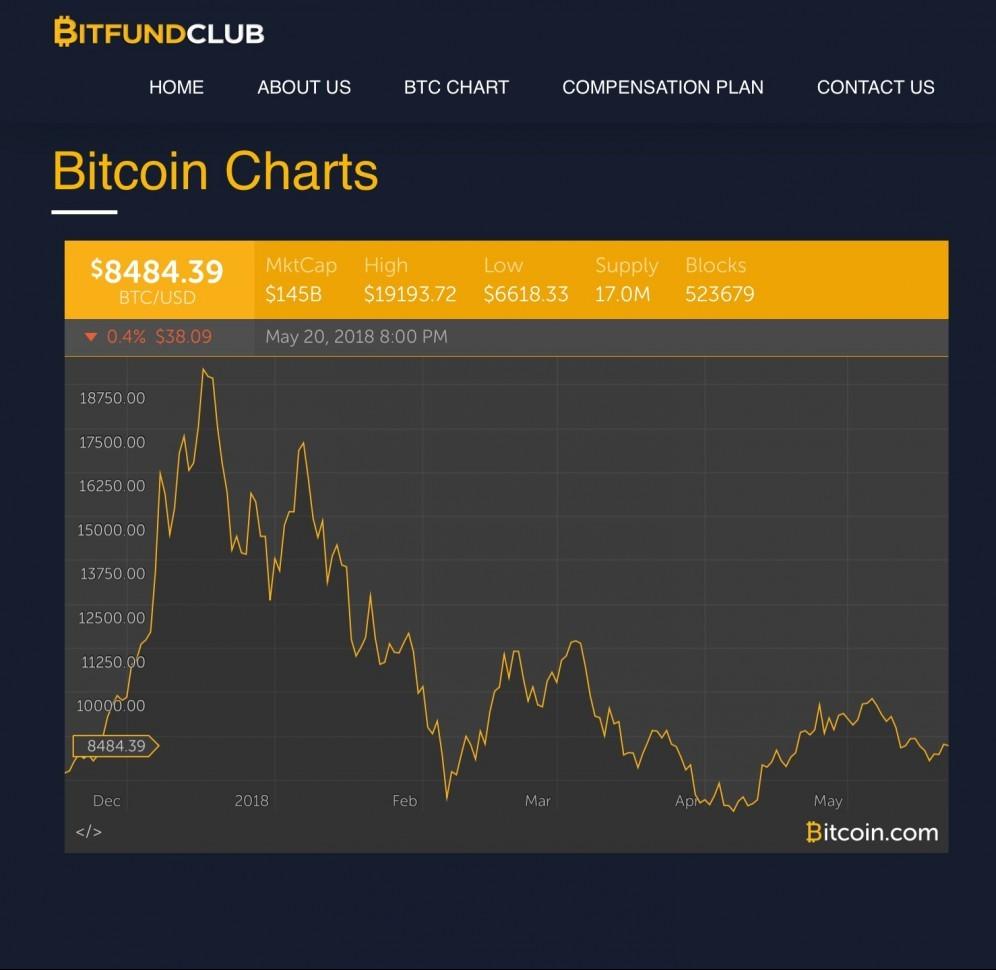 Bitcoin.com Chart