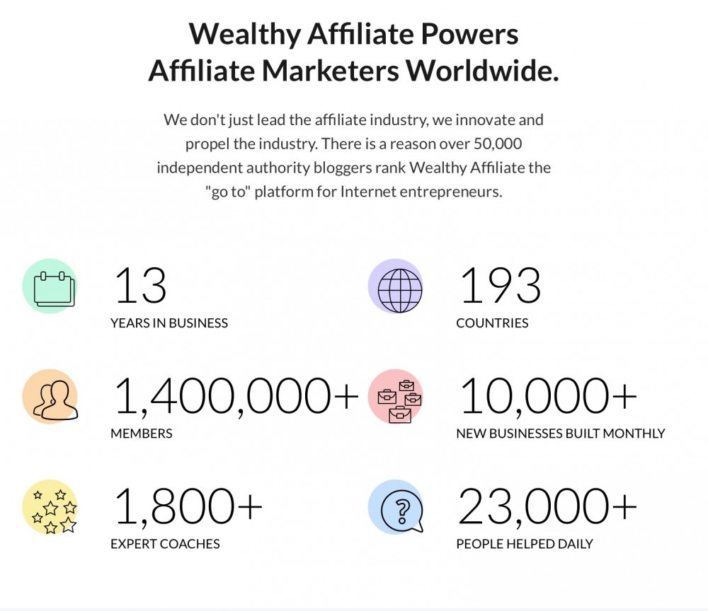 Wealthy Affiliate Powers Marketers Worldwide