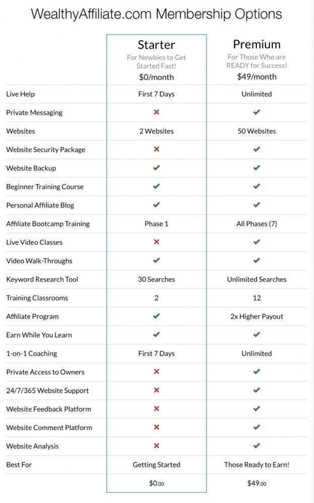 Premium Membership versus Free Starter Membership