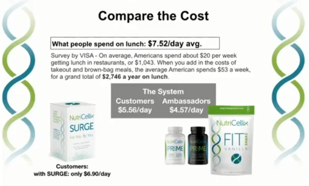Compare the Cost